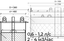 Какая производительность фильтр-патрона?